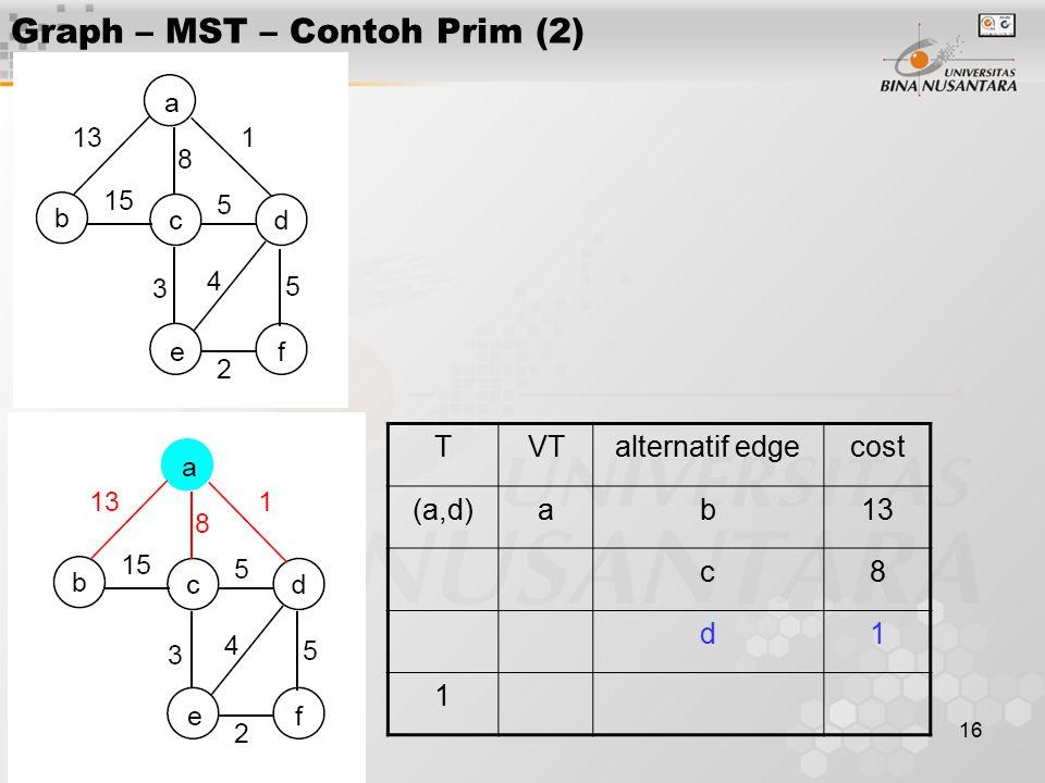 16 Graph – MST – Contoh Prim (2) TVTalternatif edgecost (a,d)ab13 c8 d1 1