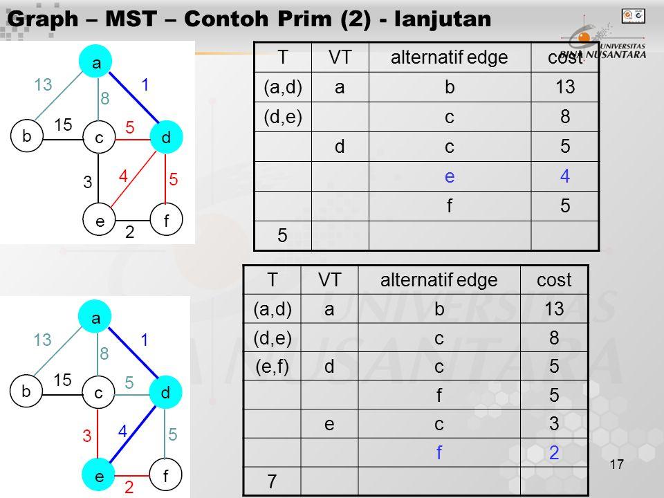 17 Graph – MST – Contoh Prim (2) - lanjutan TVTalternatif edgecost (a,d)ab13 (d,e)c8 dc5 e4 f5 5 TVTalternatif edgecost (a,d)ab13 (d,e)c8 (e,f)dc5 f5