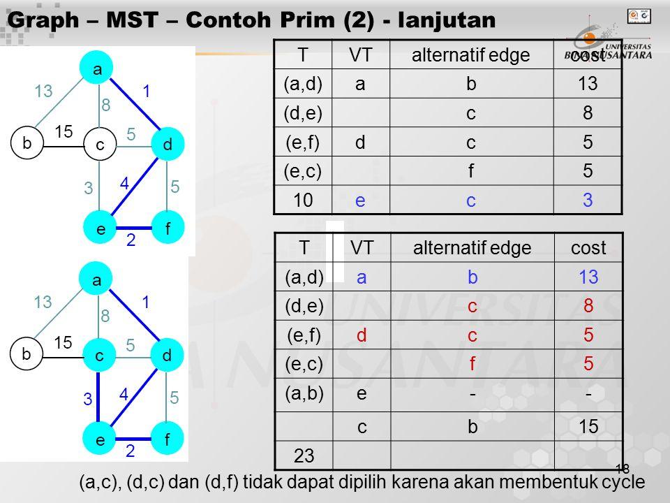18 Graph – MST – Contoh Prim (2) - lanjutan TVTalternatif edgecost (a,d)ab13 (d,e)c8 (e,f)dc5 (e,c)f5 10ec3 TVTalternatif edgecost (a,d)ab13 (d,e)c8 (