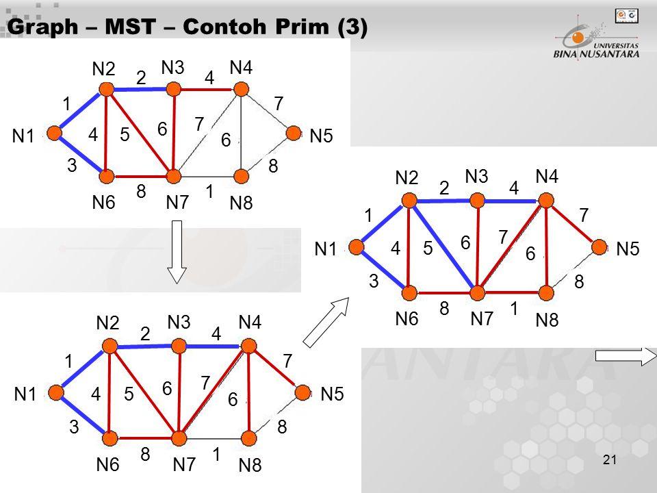 21 Graph – MST – Contoh Prim (3) N1 N2 N3N4 N5 N6N7 N8 1 3 24 45 6 7 7 6 81 8 N1 N2 N3N4 N5 N6N7 N8 1 3 24 45 6 7 7 6 81 8 N1 N2 N3N4 N5 N6N7 N8 1 3 2