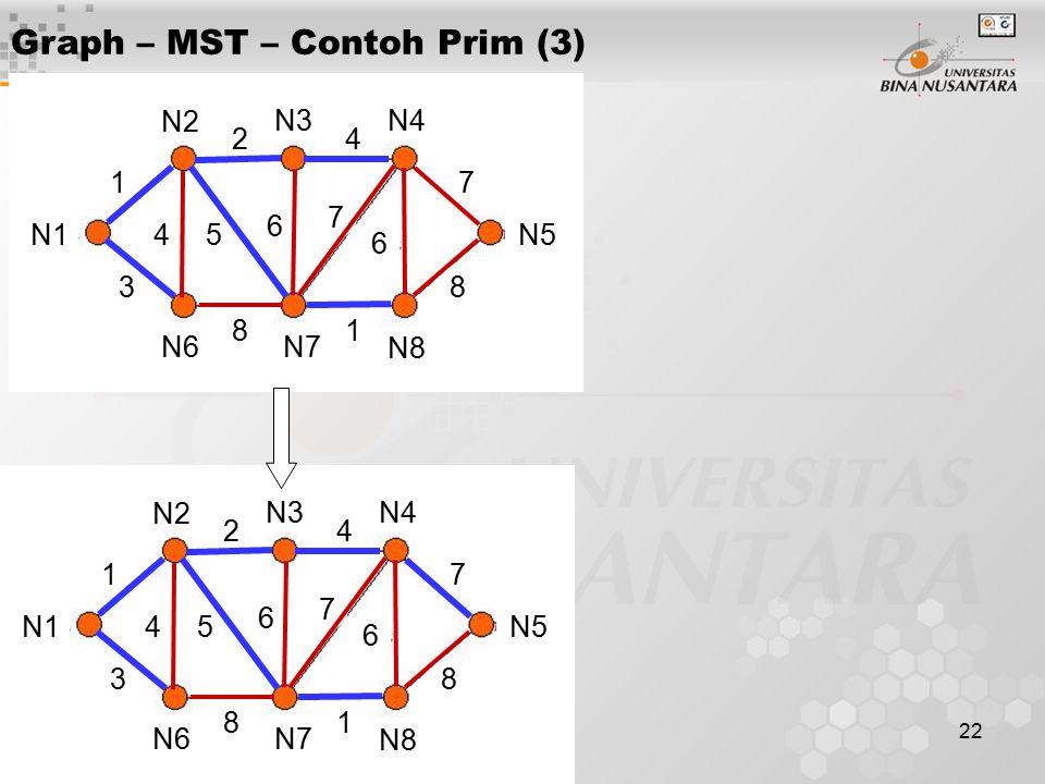 22 Graph – MST – Contoh Prim (3) N1 N2 N3N4 N5 N6N7 N8 1 3 24 45 6 7 7 6 81 8 N1 N2 N3N4 N5 N6N7 N8 1 3 24 45 6 7 7 6 81 8