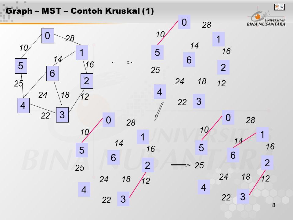8 Graph – MST – Contoh Kruskal (1) 0 4 3 28 16 12 18 14 24 22 25 10 1 2 6 5 0 4 3 28 16 12 18 14 24 22 25 10 1 2 6 5 0 4 3 28 16 12 18 14 24 22 25 10