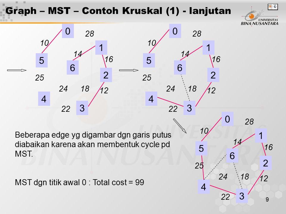 9 Graph – MST – Contoh Kruskal (1) - lanjutan 0 4 3 28 16 12 18 14 24 22 25 10 1 2 6 5 0 4 3 28 16 12 18 14 24 22 25 10 1 2 6 5 0 4 3 28 16 12 18 14 2