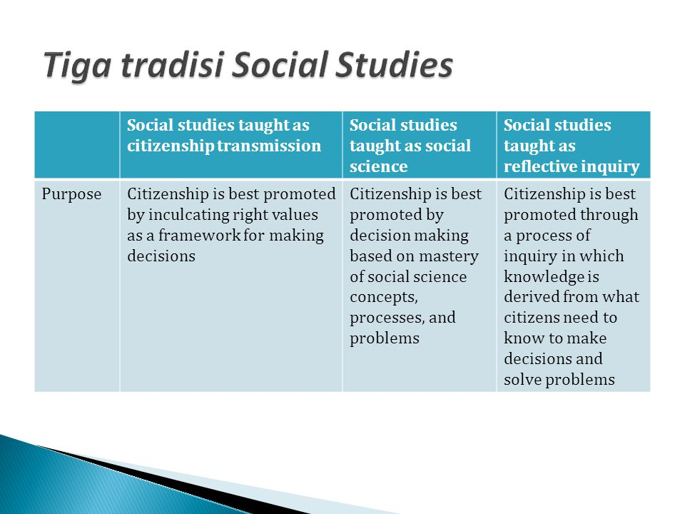 Social studies taught as citizenship transmission Social studies taught as social science Social studies taught as reflective inquiry PurposeCitizensh