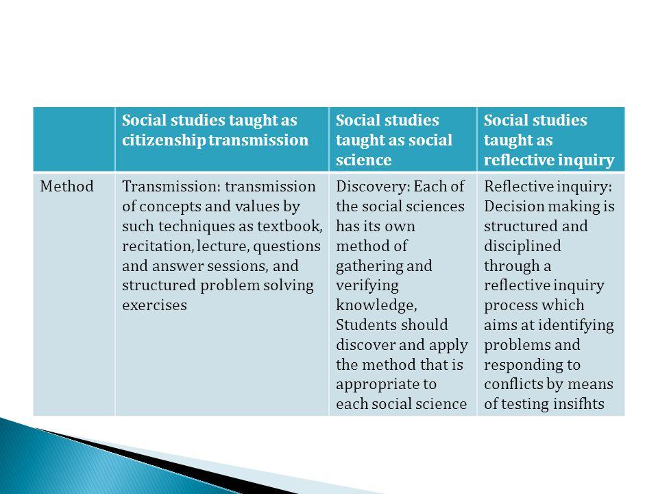 Social studies taught as citizenship transmission Social studies taught as social science Social studies taught as reflective inquiry MethodTransmissi