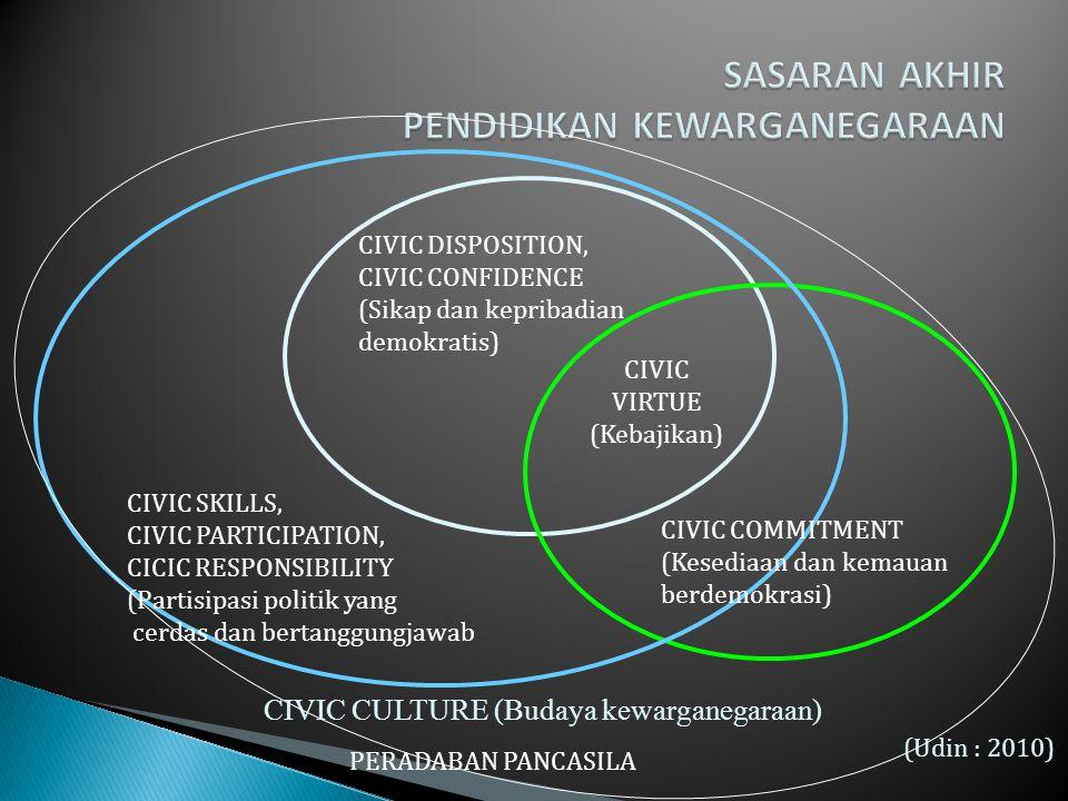 CIVIC CULTURE (Budaya kewarganegaraan) CIVIC VIRTUE (Kebajikan) CIVIC DISPOSITION, CIVIC CONFIDENCE (Sikap dan kepribadian demokratis) CIVIC COMMITMEN