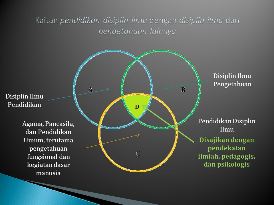 Disiplin Ilmu Pendidikan Disiplin Ilmu Pengetahuan Agama, Pancasila, dan Pendidikan Umum, terutama pengetahuan fungsional dan kegiatan dasar manusia P