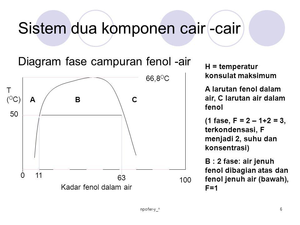 Sistem dua komponen cair -cair Diagram fase campuran fenol -air T ( O C) 50 66,8 O C 11 63 0 100 A BC H = temperatur konsulat maksimum A larutan fenol