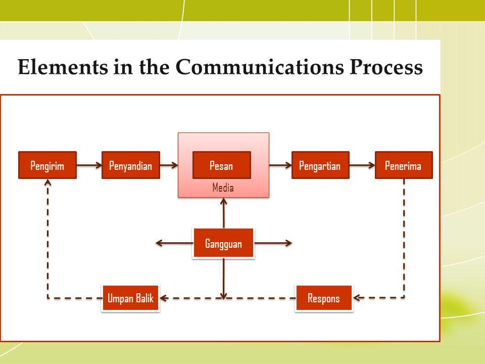 Elements in the Communications Process PengirimPenyandian Media PesanPengartianPenerima Gangguan Respons Umpan Balik