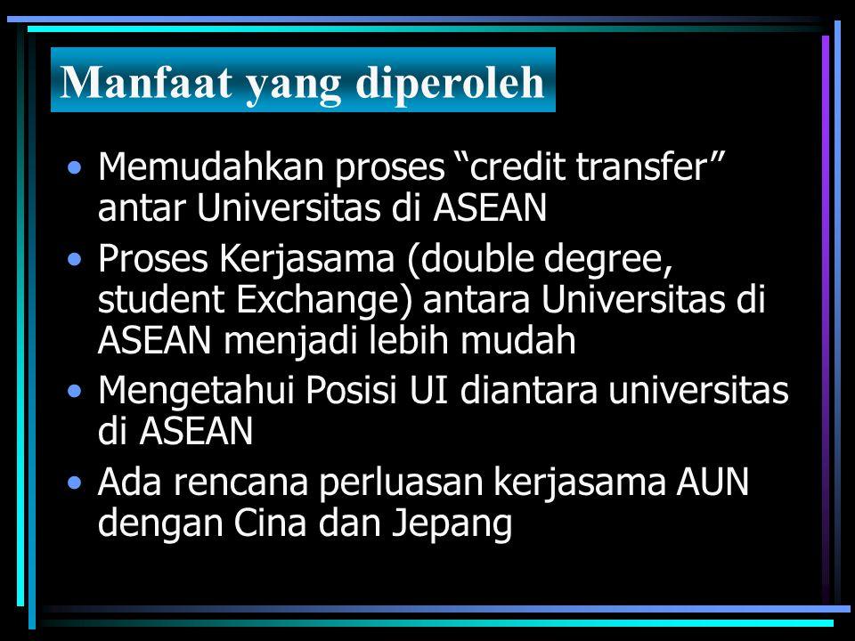 """Memudahkan proses """"credit transfer"""" antar Universitas di ASEAN Proses Kerjasama (double degree, student Exchange) antara Universitas di ASEAN menjadi"""
