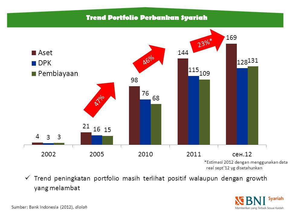 Trend peningkatan portfolio masih terlihat positif walaupun dengan growth yang melambat Sumber: Bank Indonesia (2012), diolah Trend Portfolio Perbankan Syariah 47% 46% 23%* *Estimasi 2012 dengan menggunakan data real sept'12 yg disetahunkan