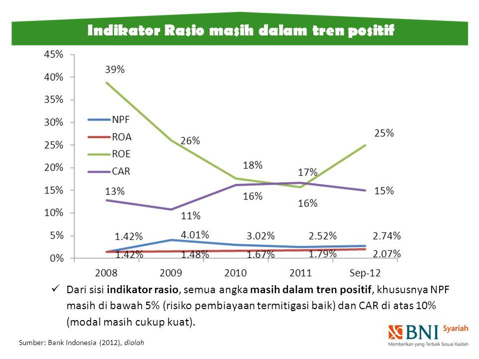 Dari sisi indikator rasio, semua angka masih dalam tren positif, khususnya NPF masih di bawah 5% (risiko pembiayaan termitigasi baik) dan CAR di atas
