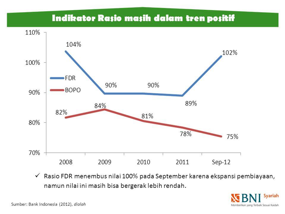 Rasio FDR menembus nilai 100% pada September karena ekspansi pembiayaan, namun nilai ini masih bisa bergerak lebih rendah. Sumber: Bank Indonesia (201