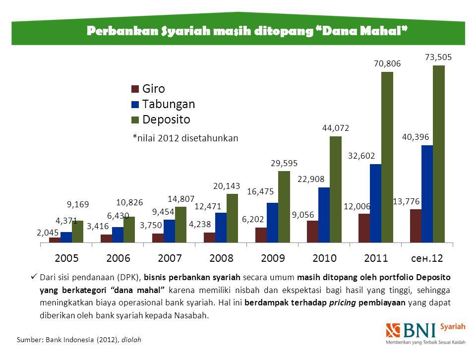 Sumber: Bank Indonesia (2012), diolah Perbankan Syariah masih ditopang Dana Mahal *nilai 2012 disetahunkan Dari sisi pendanaan (DPK), bisnis perbankan syariah secara umum masih ditopang oleh portfolio Deposito yang berkategori dana mahal karena memiliki nisbah dan ekspektasi bagi hasil yang tinggi, sehingga meningkatkan biaya operasional bank syariah.