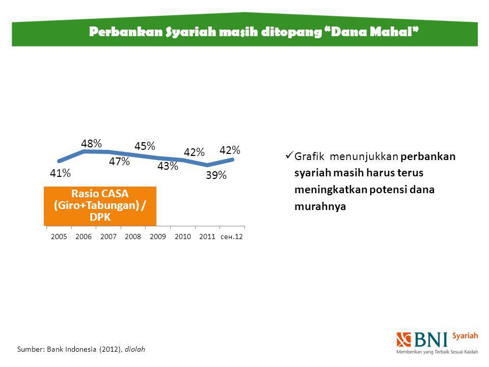 """Sumber: Bank Indonesia (2012), diolah Perbankan Syariah masih ditopang """"Dana Mahal"""" Grafik menunjukkan perbankan syariah masih harus terus meningkatka"""