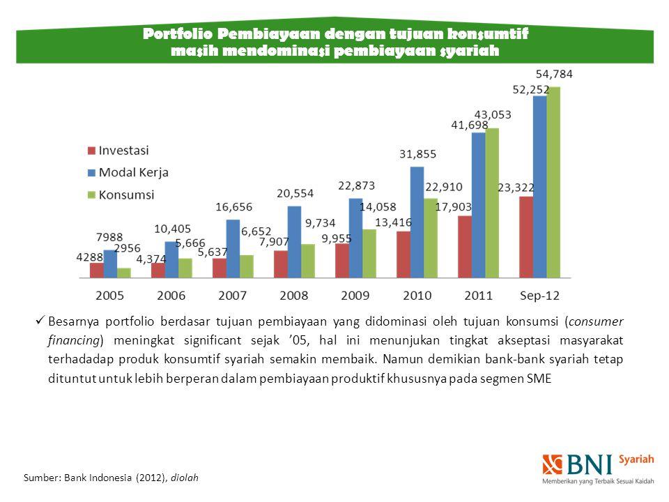 Besarnya portfolio berdasar tujuan pembiayaan yang didominasi oleh tujuan konsumsi (consumer financing) meningkat significant sejak '05, hal ini menun