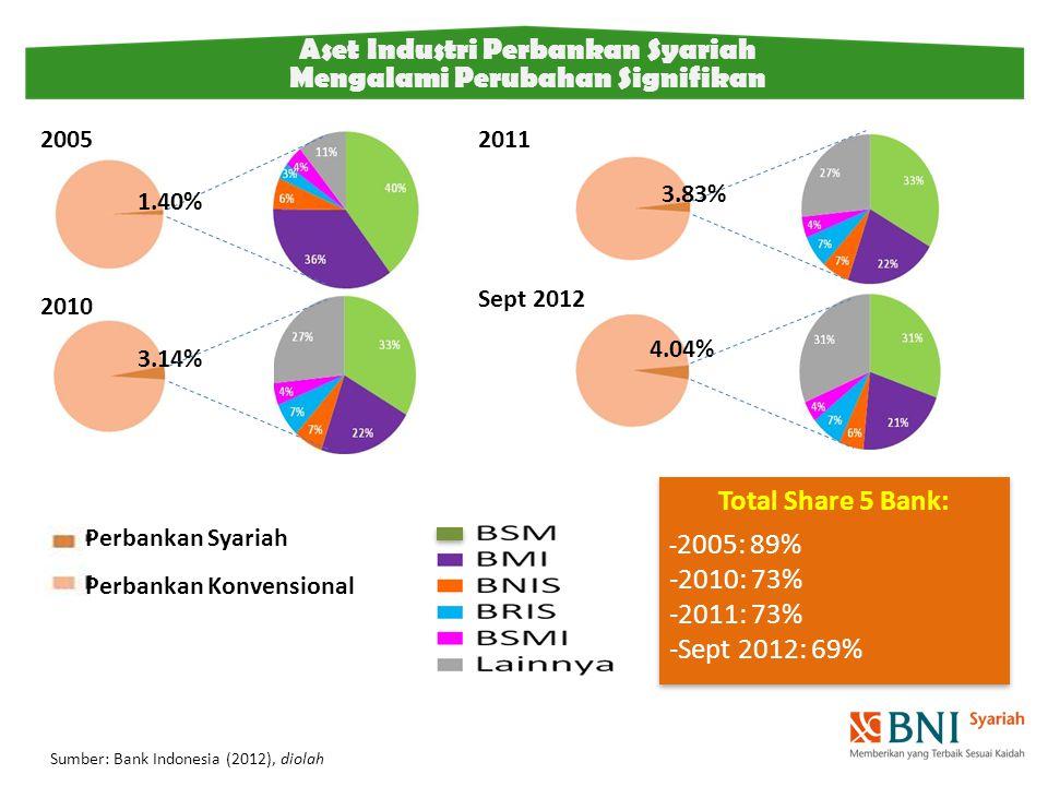 Aset Industri Perbankan Syariah Mengalami Perubahan Signifikan 1.40% 3.83% 3.14% 4.04% 2005 2010 2011 Sept 2012 Total Share 5 Bank: - 2005: 89% -2010: 73% -2011: 73% -Sept 2012: 69% Total Share 5 Bank: - 2005: 89% -2010: 73% -2011: 73% -Sept 2012: 69% Perbankan Syariah Perbankan Konvensional Sumber: Bank Indonesia (2012), diolah
