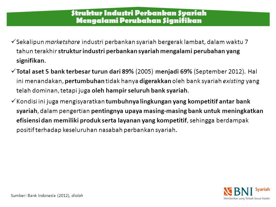 Sekalipun marketshare industri perbankan syariah bergerak lambat, dalam waktu 7 tahun terakhir struktur industri perbankan syariah mengalami perubahan