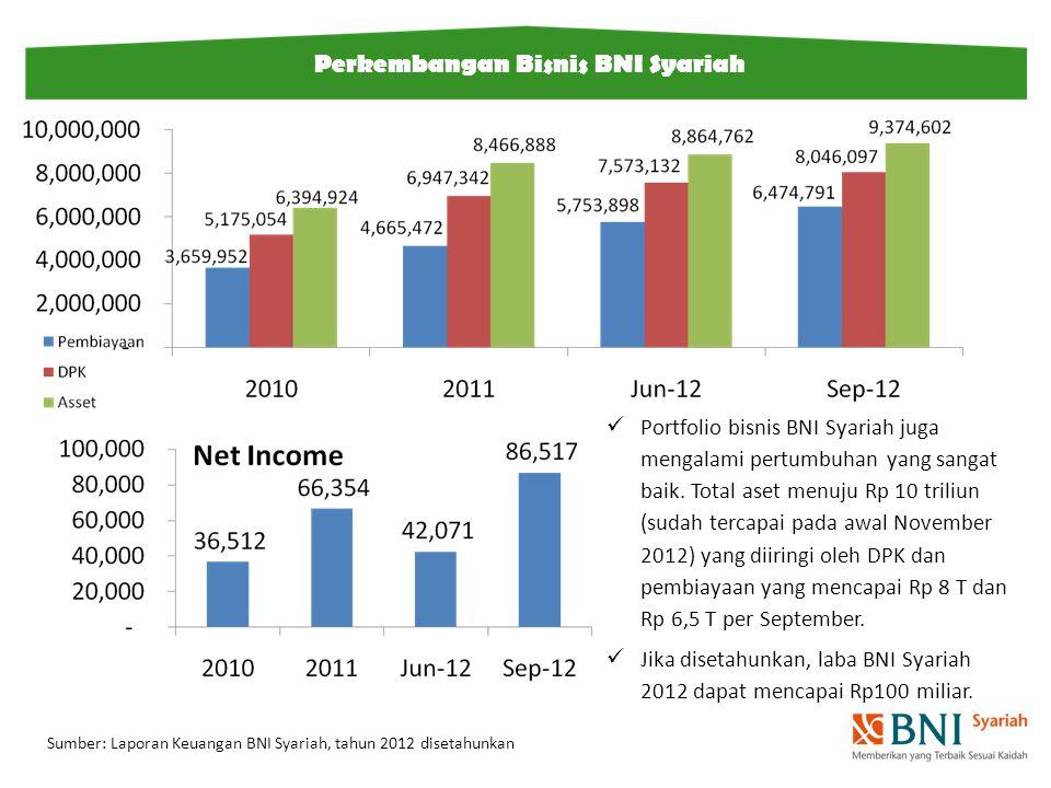 Perkembangan Bisnis BNI Syariah Sumber: Laporan Keuangan BNI Syariah, tahun 2012 disetahunkan Portfolio bisnis BNI Syariah juga mengalami pertumbuhan