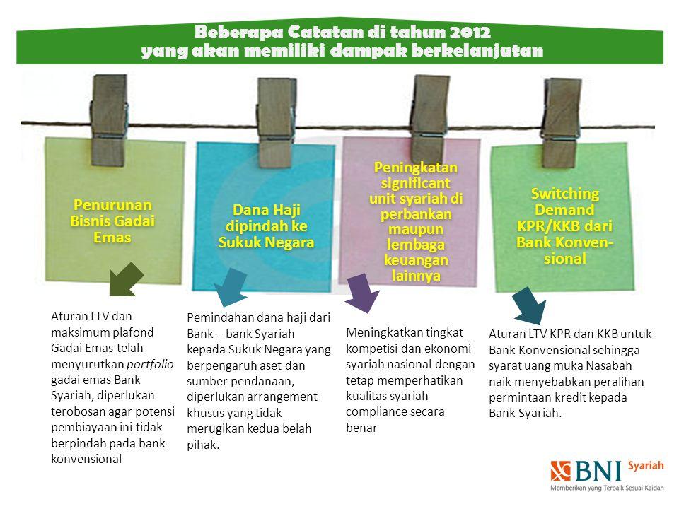 Beberapa Catatan di tahun 2012 yang akan memiliki dampak berkelanjutan Penurunan Bisnis Gadai Emas Switching Demand KPR/KKB dari Bank Konven- sional D