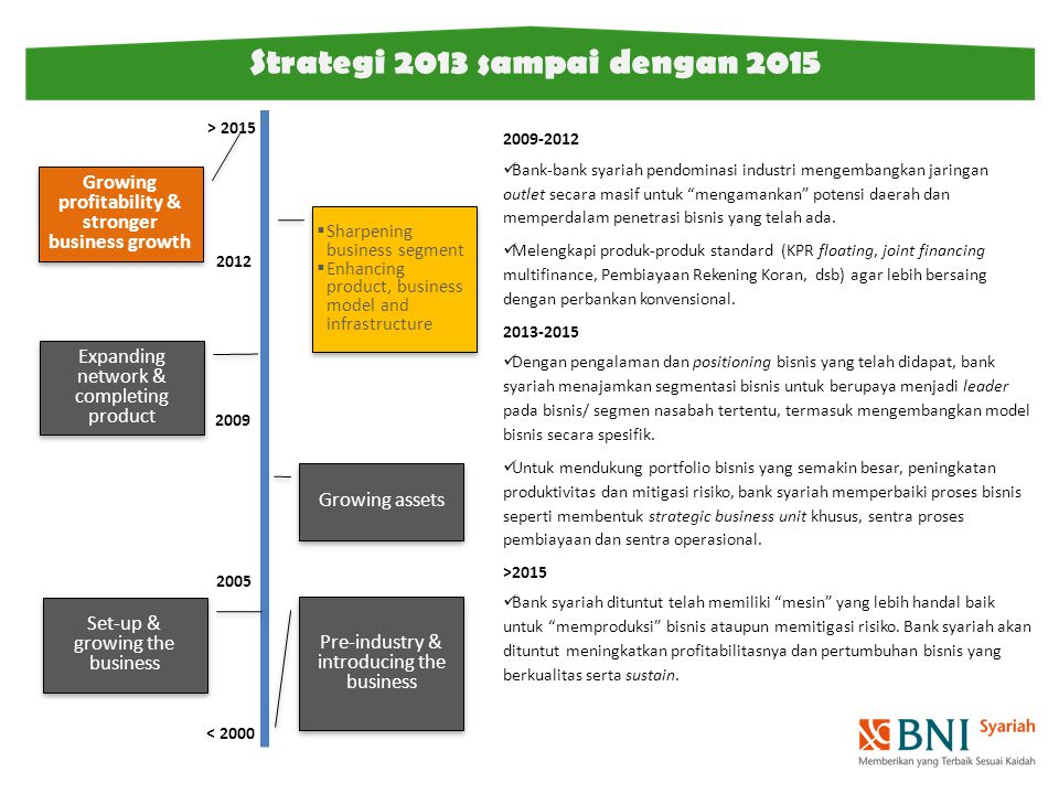 Strategi 2013 sampai dengan 2015 < 2000 2009 2005 Pre-industry & introducing the business Set-up & growing the business Growing assets Expanding netwo