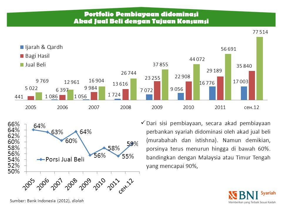 Sumber: Bank Indonesia (2012), diolah Portfolio Pembiayaan didominasi Akad Jual Beli dengan Tujuan Konsumsi Dari sisi pembiayaan, secara akad pembiayaan perbankan syariah didominasi oleh akad jual beli (murabahah dan istishna).