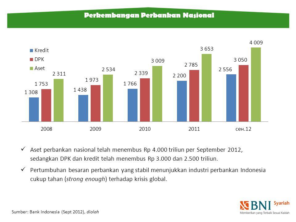 Sumber: Bank Indonesia (Sept 2012), diolah Perkembangan Perbankan Nasional Aset perbankan nasional telah menembus Rp 4.000 triliun per September 2012, sedangkan DPK dan kredit telah menembus Rp 3.000 dan 2.500 triliun.