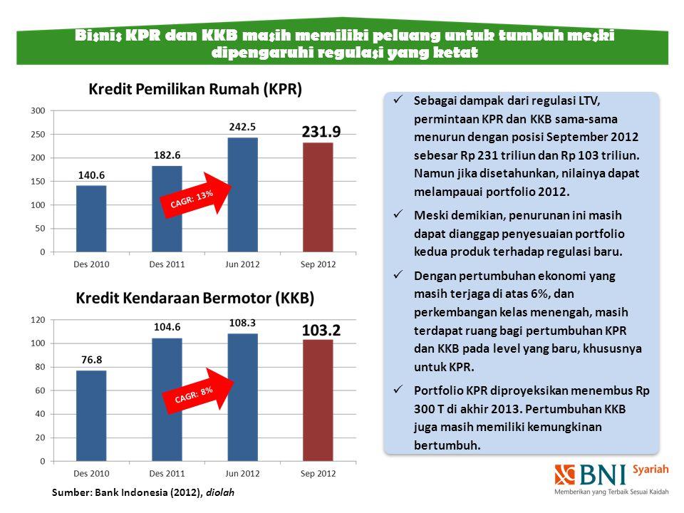 Bisnis KPR dan KKB masih memiliki peluang untuk tumbuh meski dipengaruhi regulasi yang ketat Sebagai dampak dari regulasi LTV, permintaan KPR dan KKB sama-sama menurun dengan posisi September 2012 sebesar Rp 231 triliun dan Rp 103 triliun.