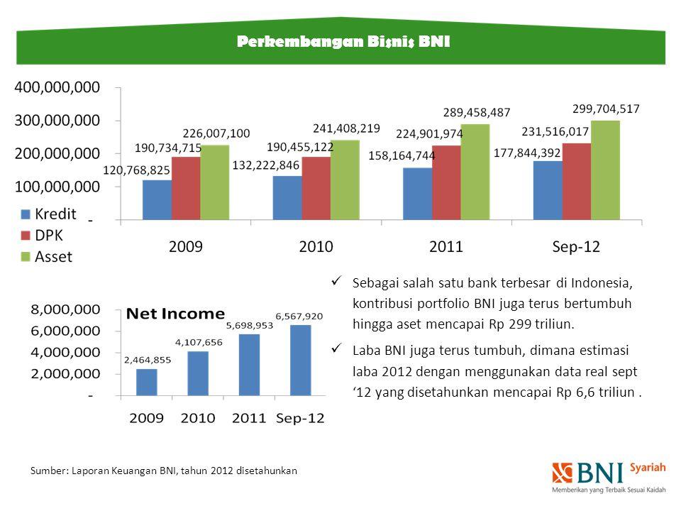 Perkembangan Bisnis BNI Sebagai salah satu bank terbesar di Indonesia, kontribusi portfolio BNI juga terus bertumbuh hingga aset mencapai Rp 299 triliun.