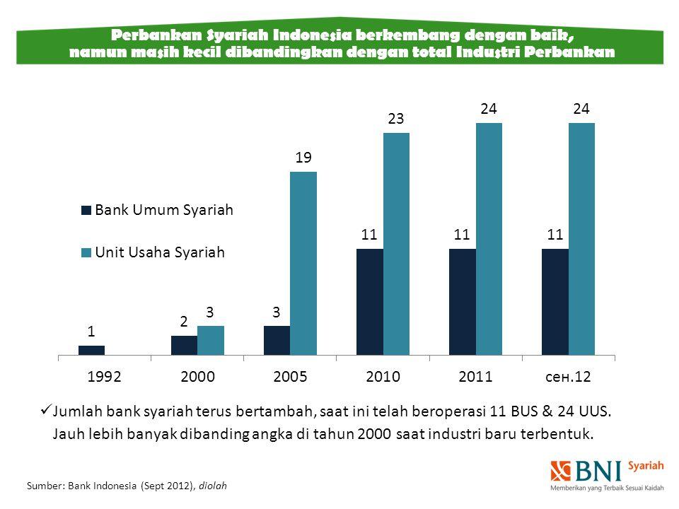 Jumlah bank syariah terus bertambah, saat ini telah beroperasi 11 BUS & 24 UUS. Jauh lebih banyak dibanding angka di tahun 2000 saat industri baru ter