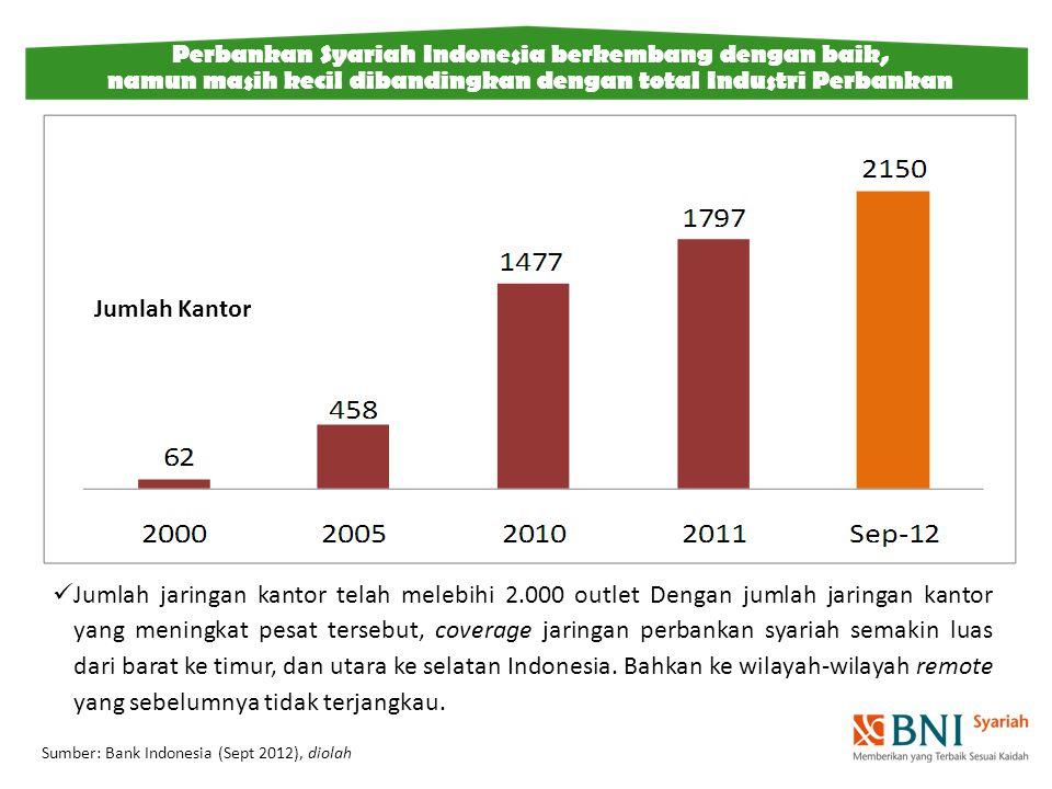 Jumlah jaringan kantor telah melebihi 2.000 outlet Dengan jumlah jaringan kantor yang meningkat pesat tersebut, coverage jaringan perbankan syariah semakin luas dari barat ke timur, dan utara ke selatan Indonesia.