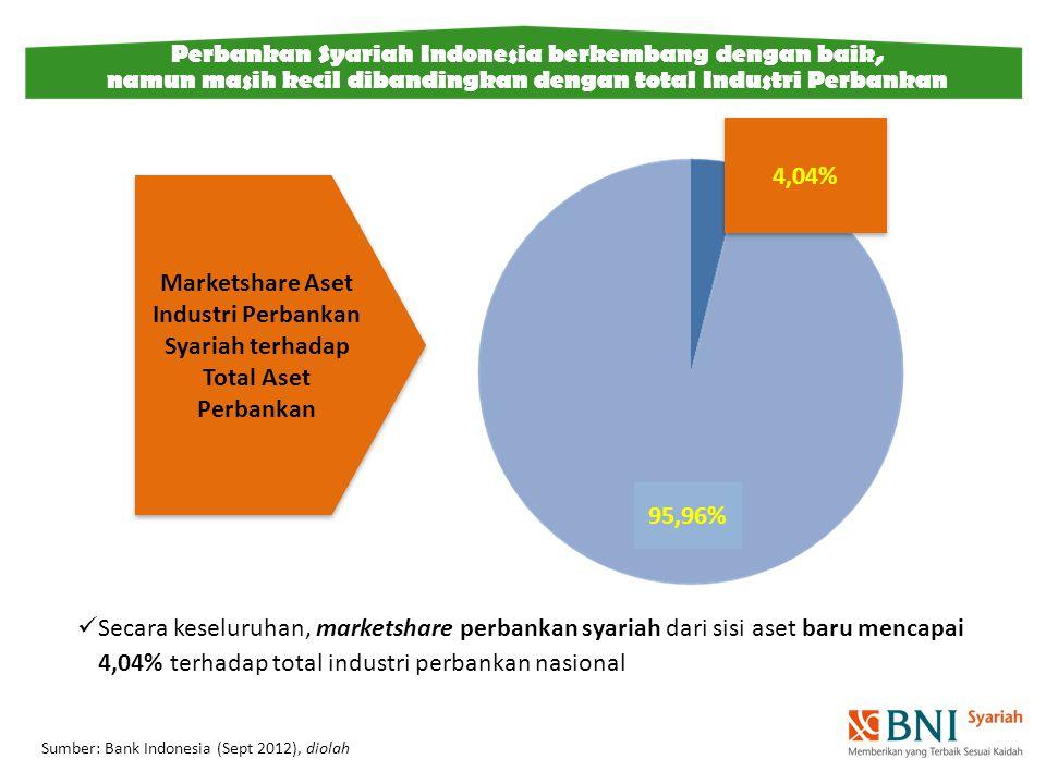 Secara keseluruhan, marketshare perbankan syariah dari sisi aset baru mencapai 4,04% terhadap total industri perbankan nasional Sumber: Bank Indonesia (Sept 2012), diolah 4,04% Marketshare Aset Industri Perbankan Syariah terhadap Total Aset Perbankan 95,96% Perbankan Syariah Indonesia berkembang dengan baik, namun masih kecil dibandingkan dengan total Industri Perbankan