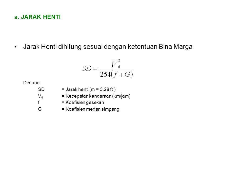 a. JARAK HENTI Jarak Henti dihitung sesuai dengan ketentuan Bina Marga Dimana: SD= Jarak henti (m = 3.28 ft ) V 0 = Kecepatan kendaraan (km/jam) f= Ko