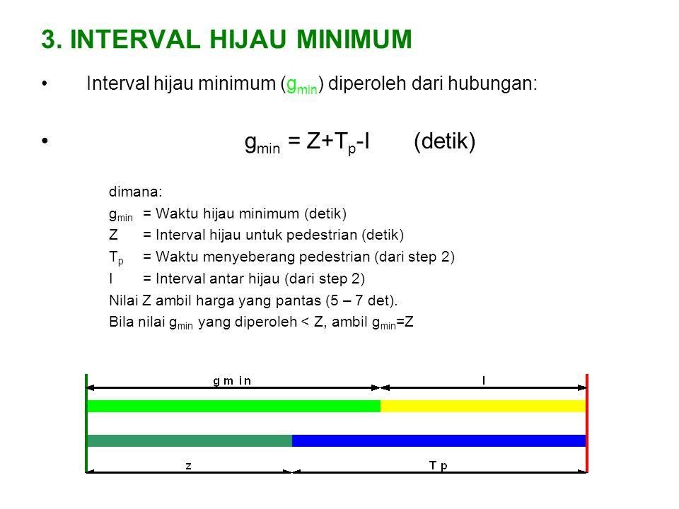 3. INTERVAL HIJAU MINIMUM Interval hijau minimum (g min ) diperoleh dari hubungan: g min = Z+T p -I (detik) dimana: g min = Waktu hijau minimum (detik