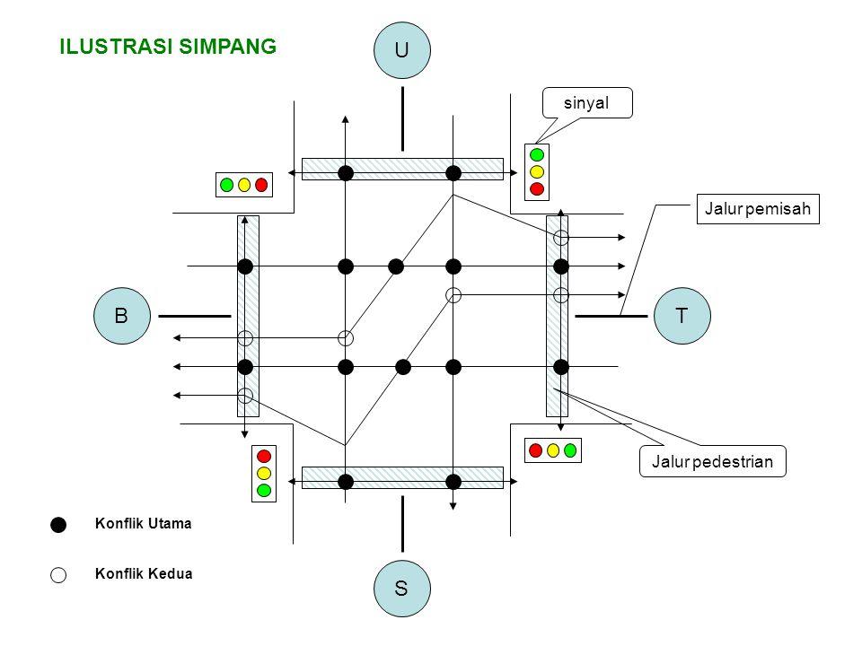 B U T S Konflik Utama Konflik Kedua ILUSTRASI SIMPANG sinyal Jalur pemisah Jalur pedestrian