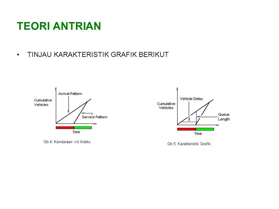 TEORI ANTRIAN TINJAU KARAKTERISTIK GRAFIK BERIKUT Gb 4: Kendaraan v/s Waktu Gb 5: Karakteristik Grafik