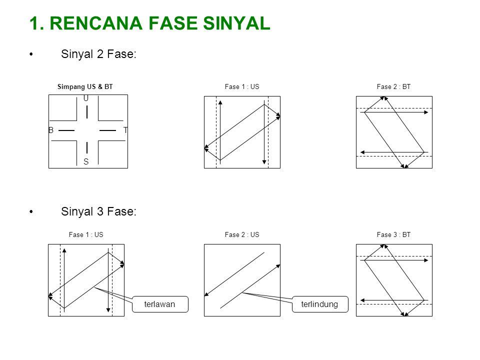 1. RENCANA FASE SINYAL Sinyal 2 Fase: Sinyal 3 Fase: B U T S Simpang US & BTFase 1 : USFase 2 : BT Fase 1 : USFase 2 : USFase 3 : BT terlindung terlaw