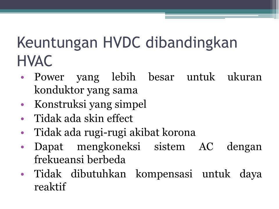 Keuntungan HVDC dibandingkan HVAC Power yang lebih besar untuk ukuran konduktor yang sama Konstruksi yang simpel Tidak ada skin effect Tidak ada rugi-