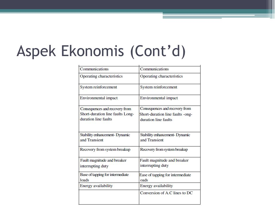 Aspek Ekonomis (Cont'd)