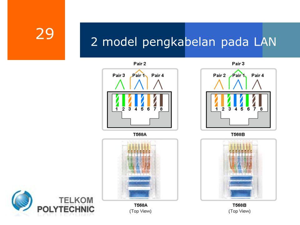 29 2 model pengkabelan pada LAN