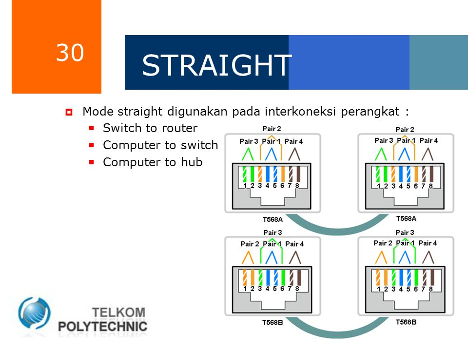 30 STRAIGHT  Mode straight digunakan pada interkoneksi perangkat :  Switch to router  Computer to switch  Computer to hub