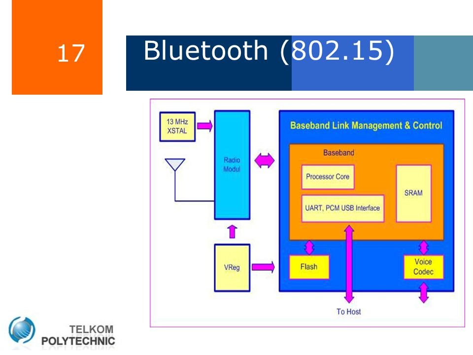 17 Bluetooth (802.15)