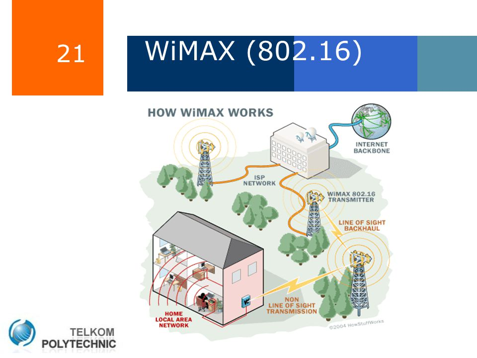 21 WiMAX (802.16)