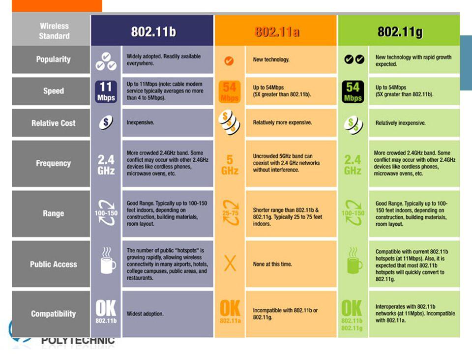 18 Bluetooth (802.15) Tiga buah lapisan fisik dalam protokol arsitektur Bluetooth :  Bluetooth radio, adalah lapis terendah dari spesifikasi Bluetooth.