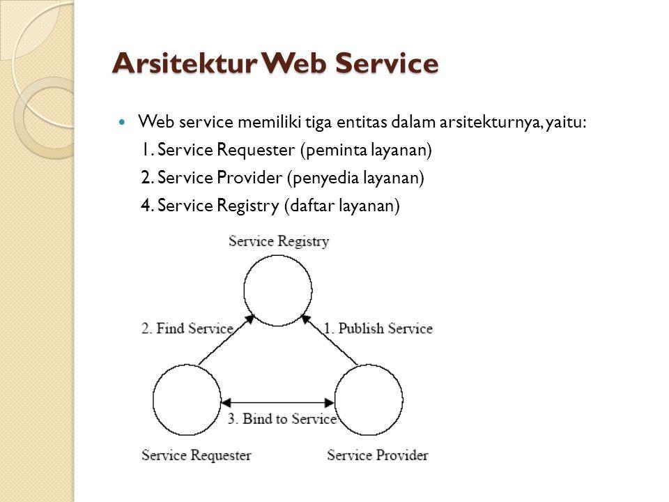 Arsitektur Web Service Web service memiliki tiga entitas dalam arsitekturnya, yaitu: 1. Service Requester (peminta layanan) 2. Service Provider (penye