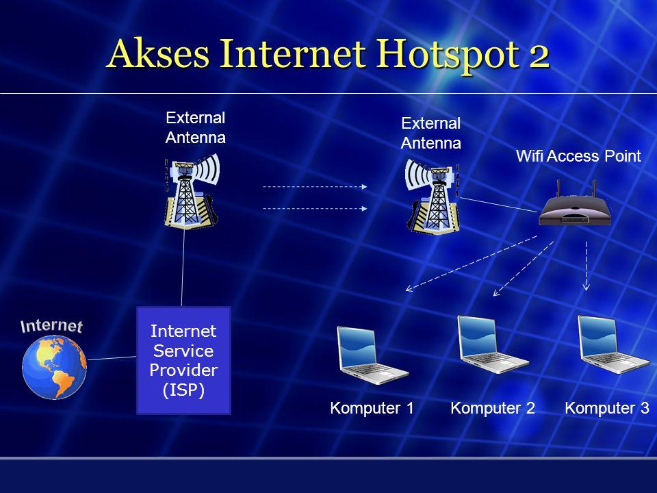 Akses Internet Hotspot 1 Telkom Phone Network Modem ADSL+ Wifi Access Point Komputer 1 Komputer 2 Komputer 3 Telephone Connector Internet Service Prov