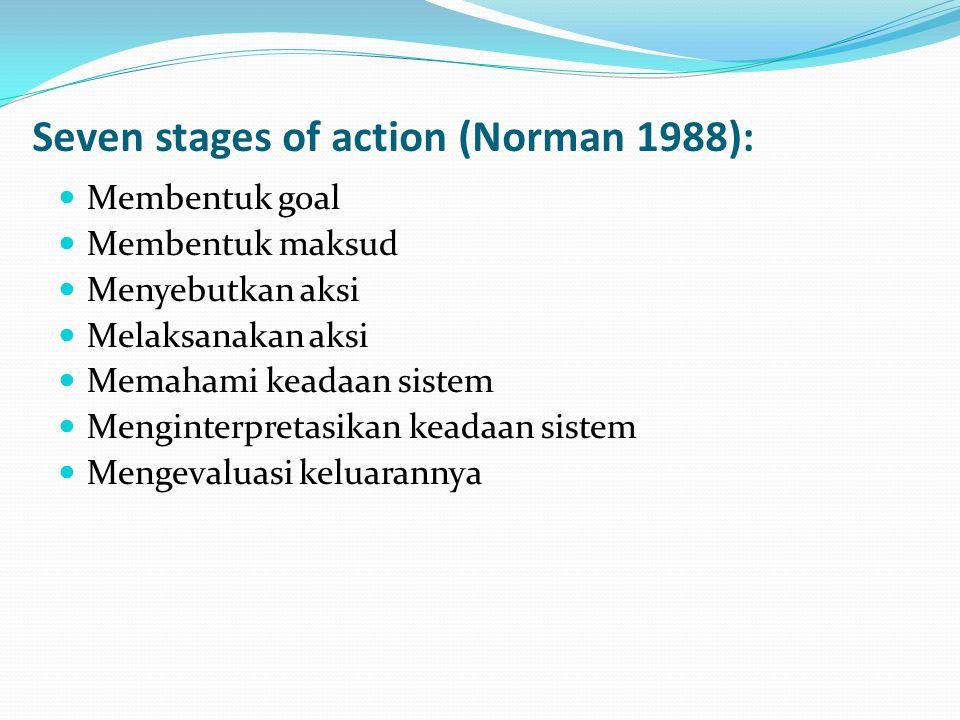Seven stages of action (Norman 1988): Membentuk goal Membentuk maksud Menyebutkan aksi Melaksanakan aksi Memahami keadaan sistem Menginterpretasikan keadaan sistem Mengevaluasi keluarannya