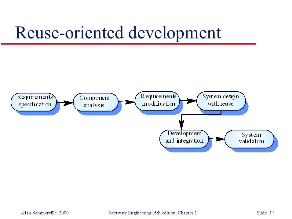 ©Ian Sommerville 2000 Software Engineering, 6th edition. Chapter 1 Slide 17 Reuse-oriented development