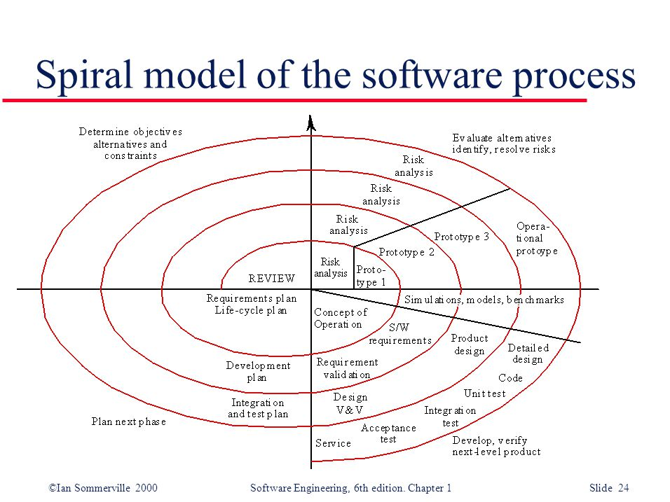 ©Ian Sommerville 2000 Software Engineering, 6th edition. Chapter 1 Slide 24 Spiral model of the software process