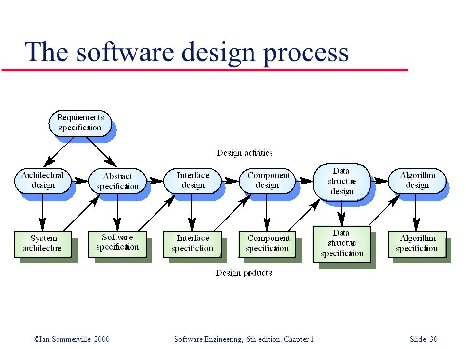 ©Ian Sommerville 2000 Software Engineering, 6th edition. Chapter 1 Slide 30 The software design process